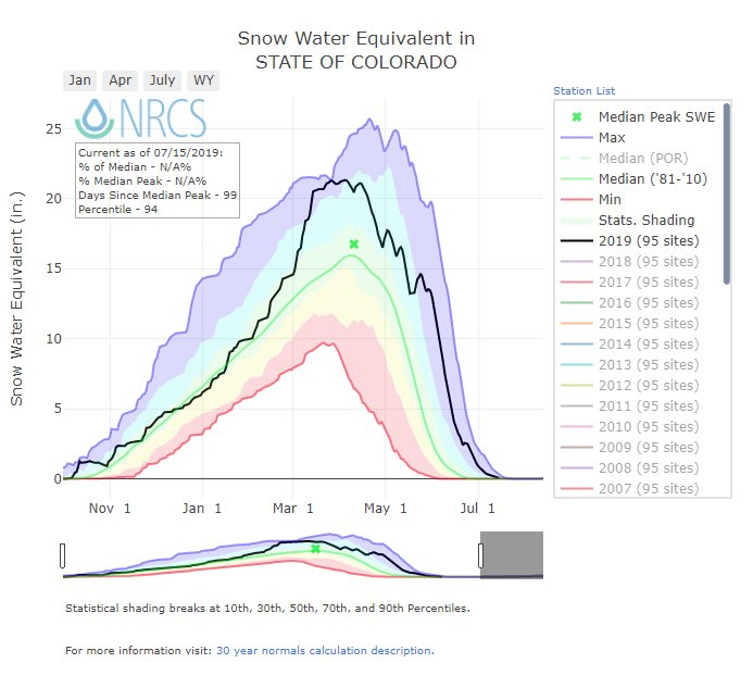 Colorado snow pack ends