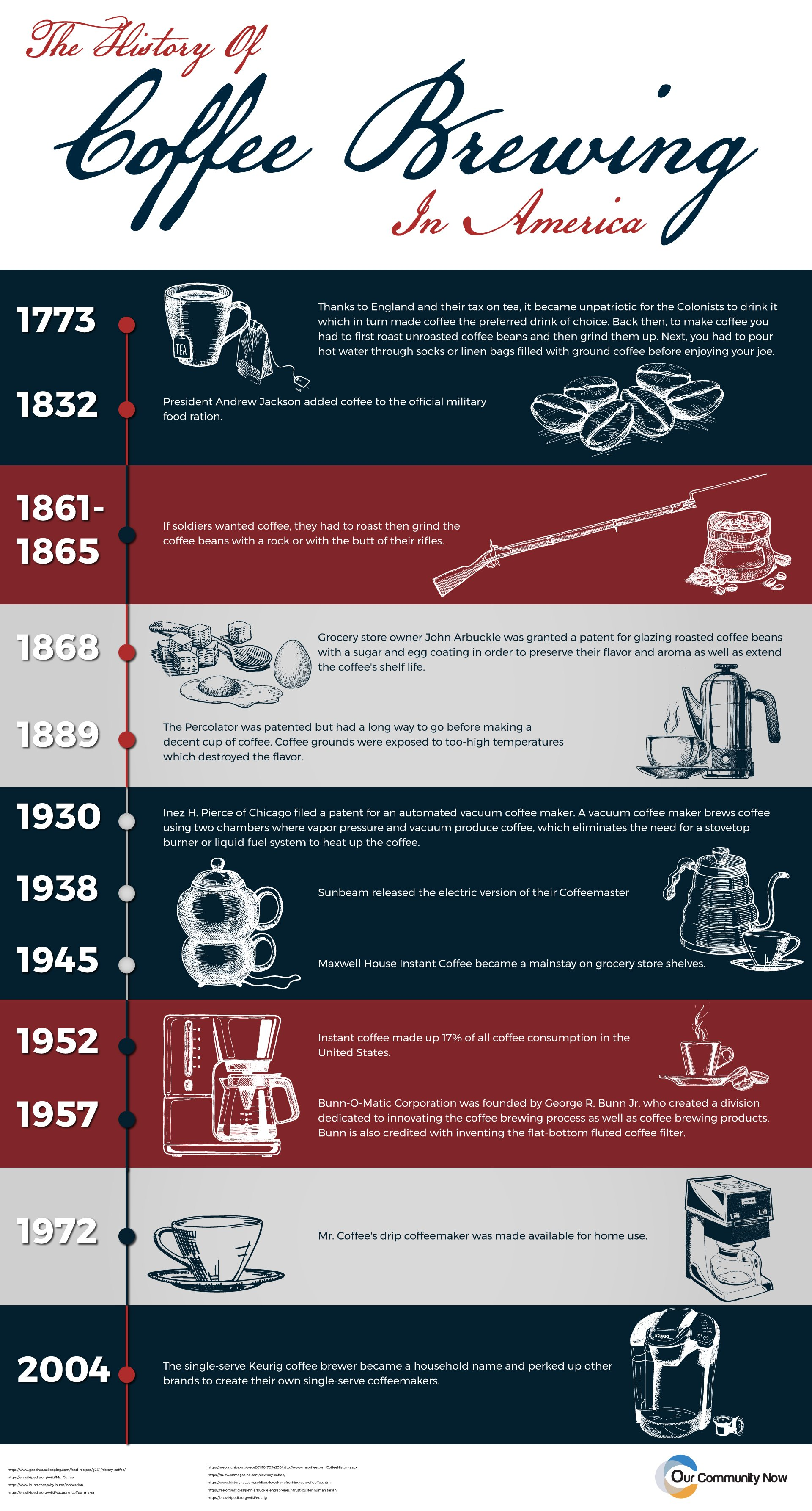 history of coffee brewing in america infographic