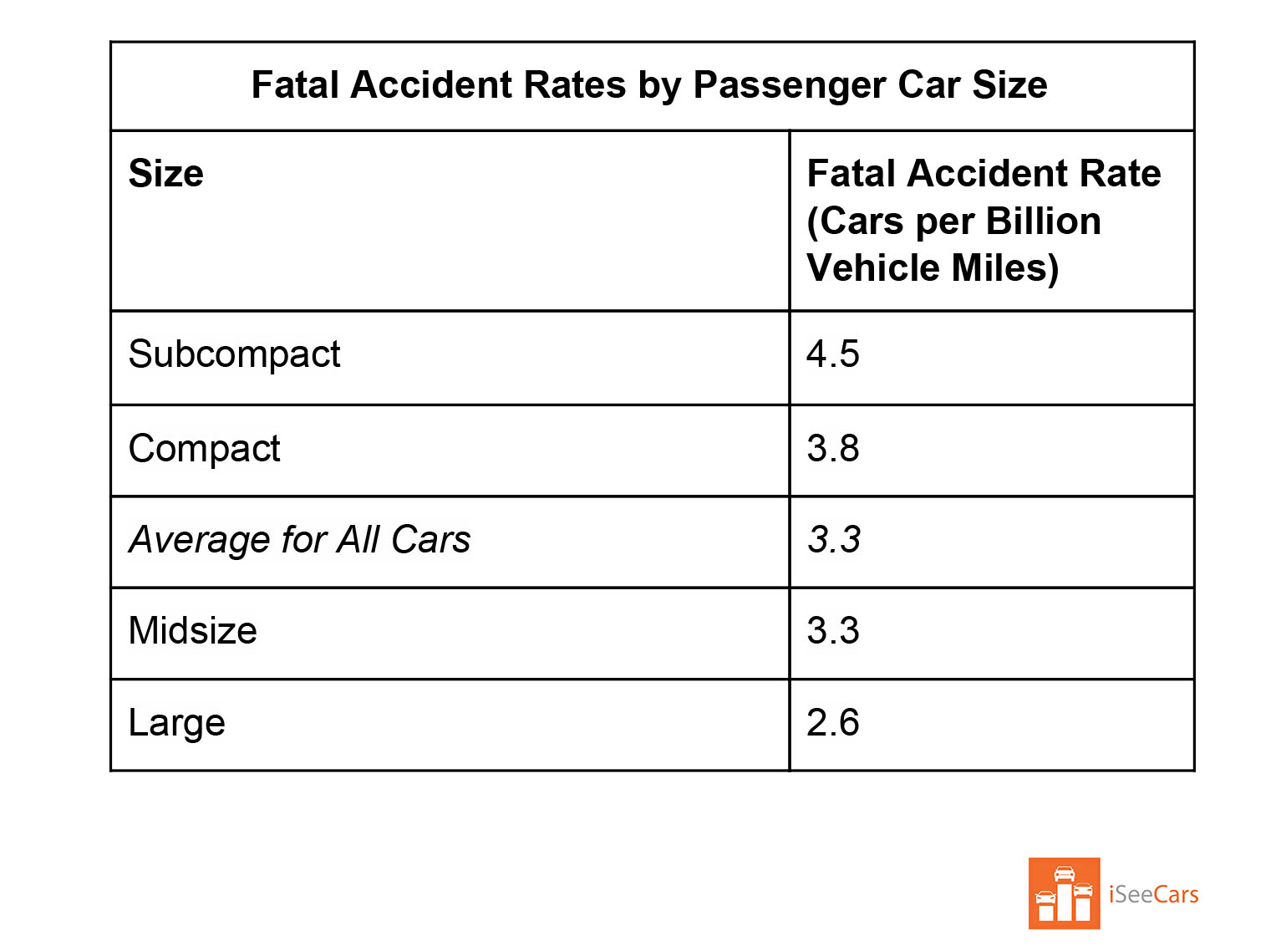 fatal accidents by car size