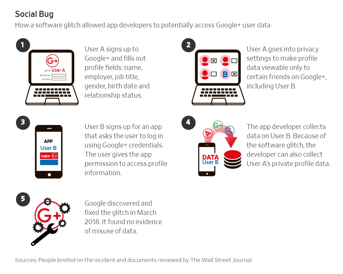 google+ bug data breach alice minium