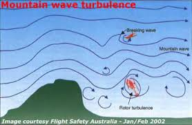 mountain wave turbulence