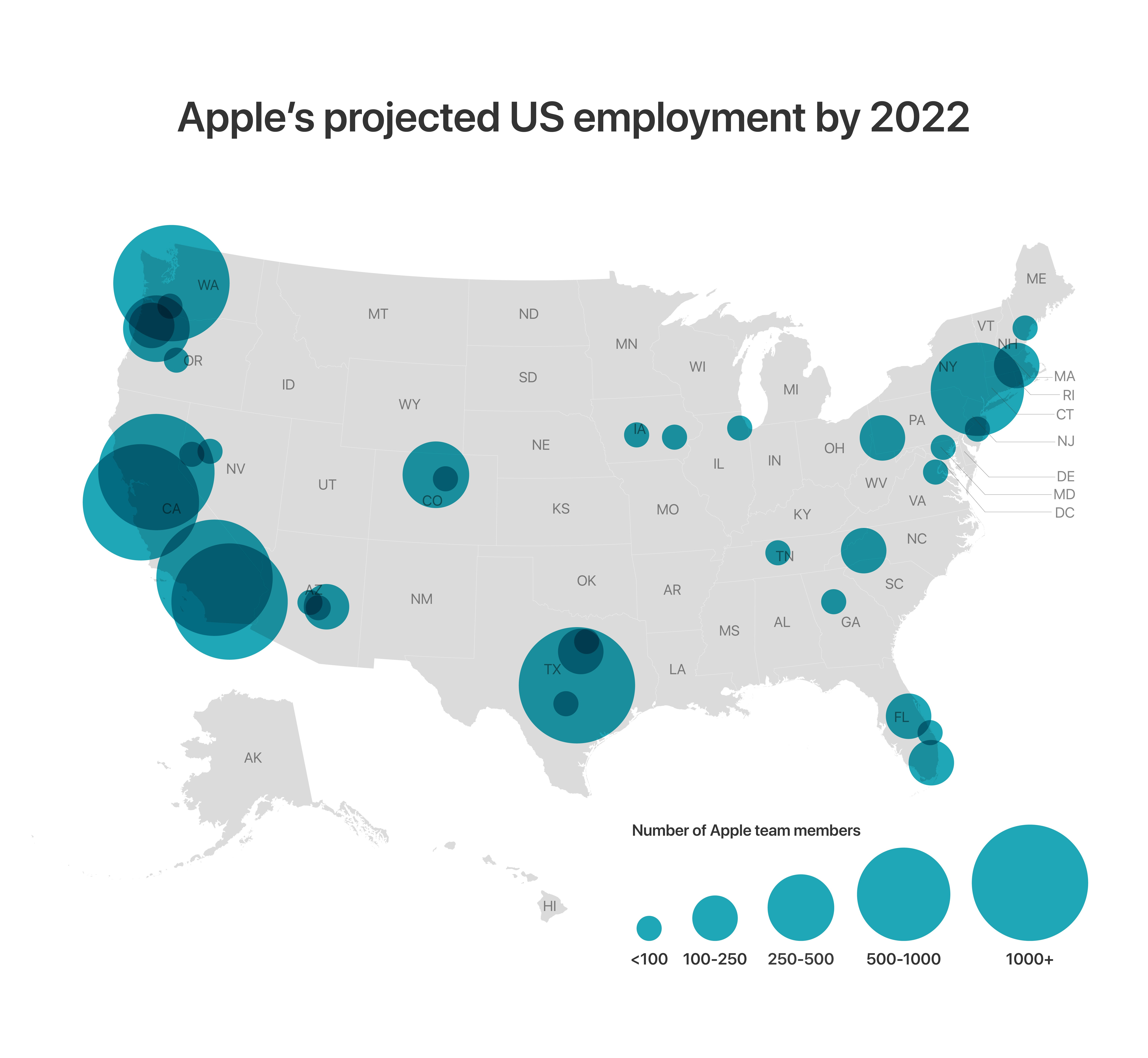 Apple's Projected Employment